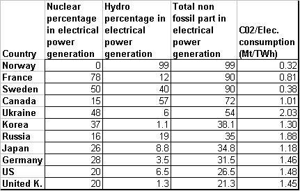 Nuclear hydropowertable
